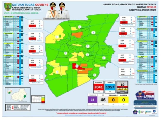Update Covid-19 Kabupaten Barito Timur